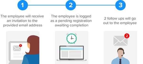 Initiating registrations steps